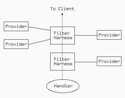 Smart filtering applies different filter providers according to the state of request processing