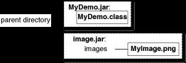 Diagram showing MyDemo.jar and image.jar under the parent directory