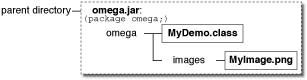 Diagram showing omega.jar which contains omega/MyDemo.class and omega/images/myImage.png
