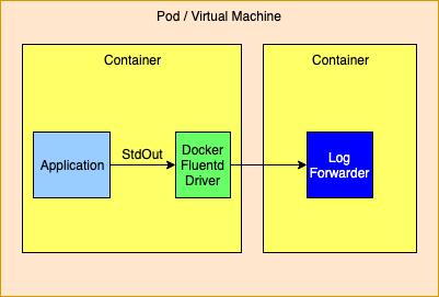 Docker Fluentbit