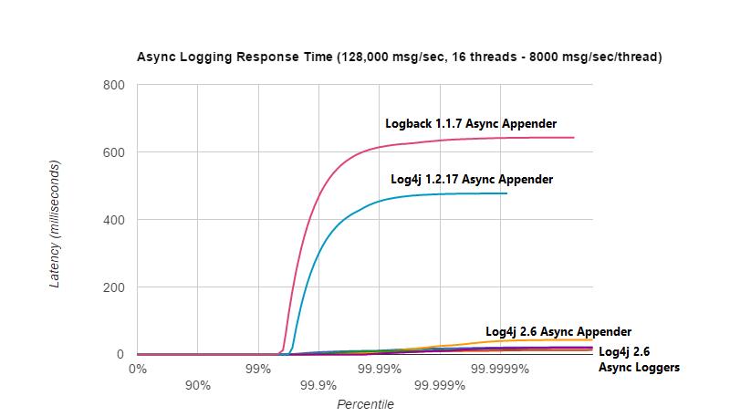 当 16 个线程产生的总工作负载为 128,000 msg/sec 时,Logback 1.1.7 和 Log4j 1.2.17 遇到的延迟峰值比 Log4j 2 大几个数量级。