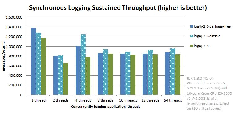 无垃圾模式下的 Log4j 2.6 的吞吐量比传统模式下的吞吐量稍差,但与 2.5 相当,并且比替代日志库好得多