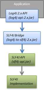 Diagram showing the dependency flow to use Log4j 2 API with SLF4J
