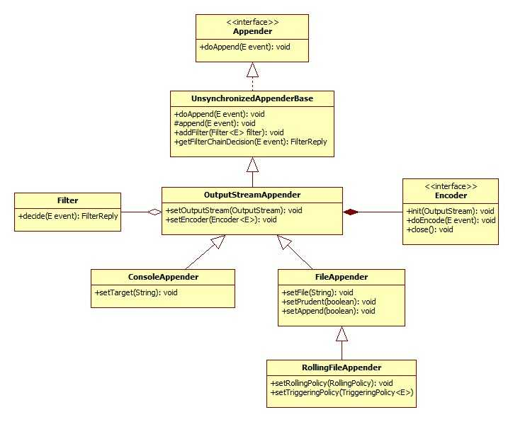 A UML diagram showing OutputStreamAppender and sub-classes