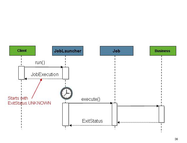 Async Job Launcher Sequence
