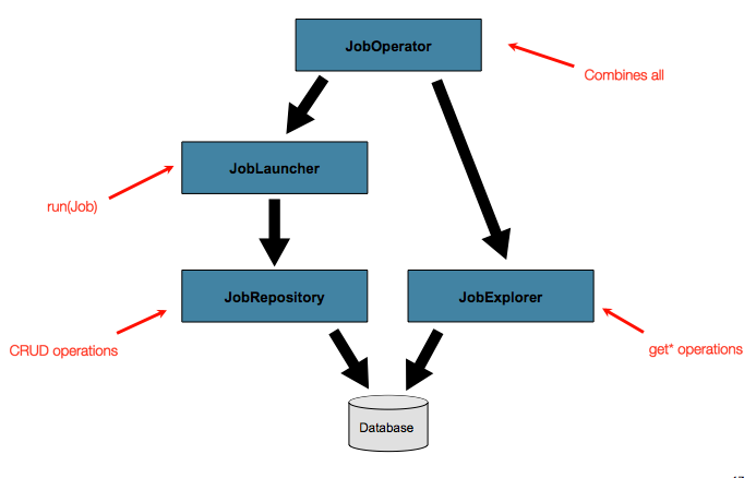 Job Repository Advanced