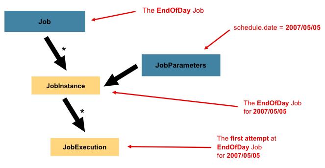 Job Parameters