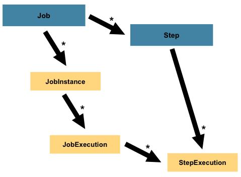 图  2.1:带有步骤的作业层次结构