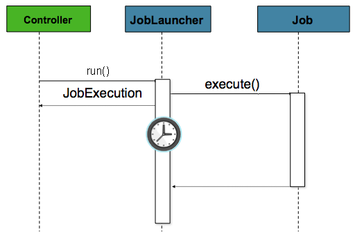 Async Job Launcher Sequence from web container