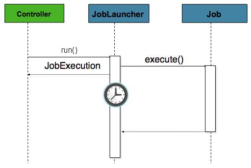 Web 容器中的异步作业启动器序列