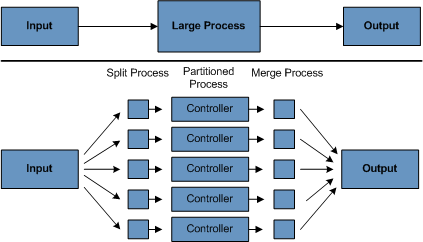 Figure 1.2: Partitioned Process