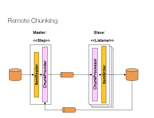 Remote Chunking