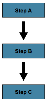 Sequential Flow