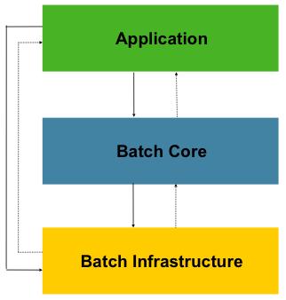 Figure 1.1: Spring Batch Layered Architecture