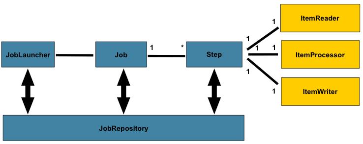 图  2.1:批量定型