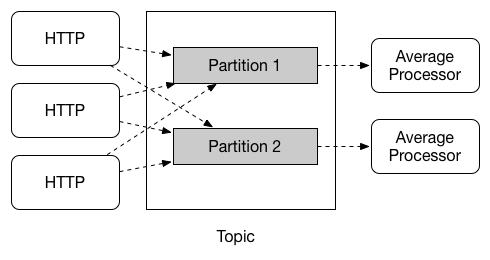 SCSt partitioning