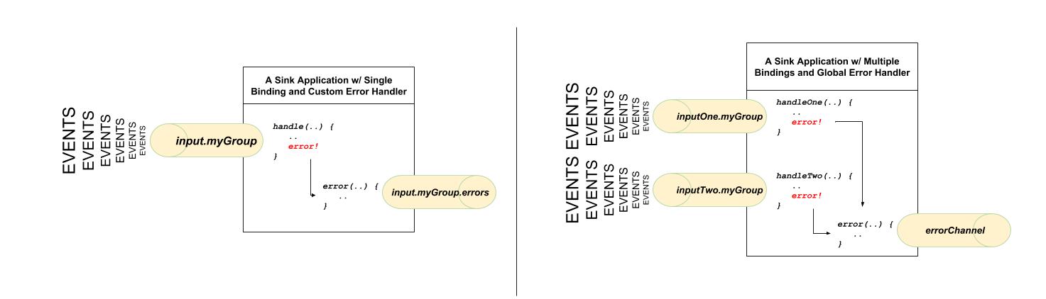 custom vs global error channels
