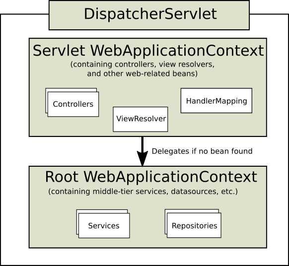 mvc context 层次结构