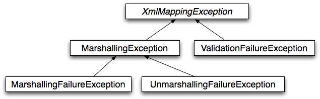 oxm exceptions