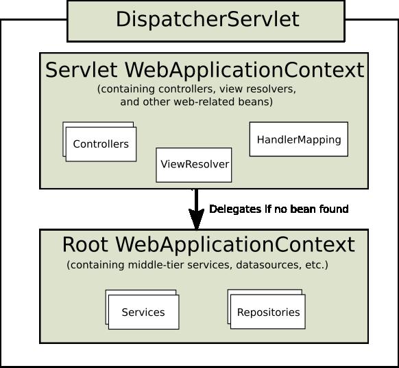 mvc context hierarchy
