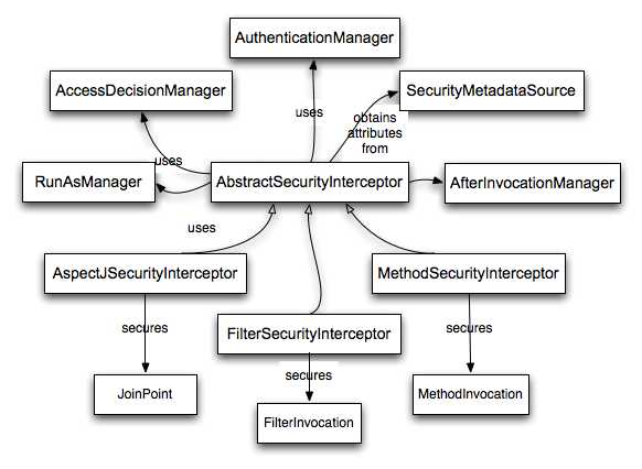 Abstract Security Interceptor