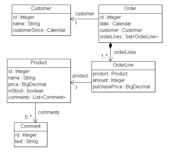 Example application model