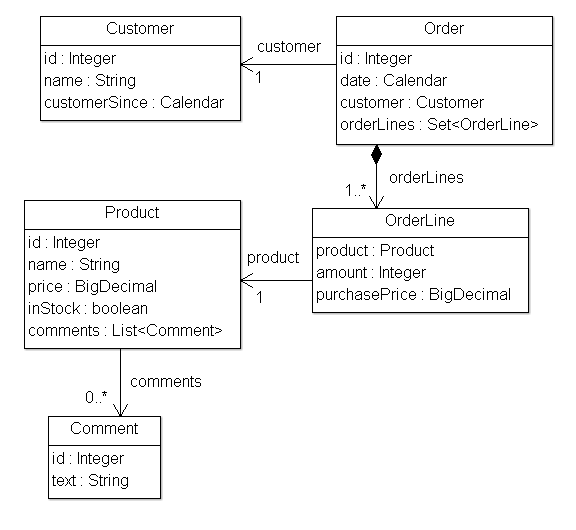 示例应用程序模型