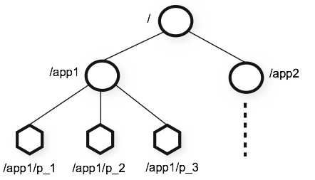 ZooKeeper's Hierarchical Namespace