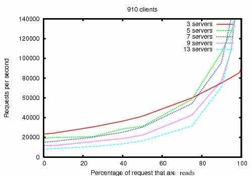 ZooKeeper Throughput as the Read-Write Ratio Varies