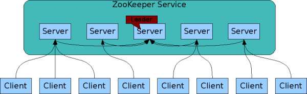 ZooKeeper Service